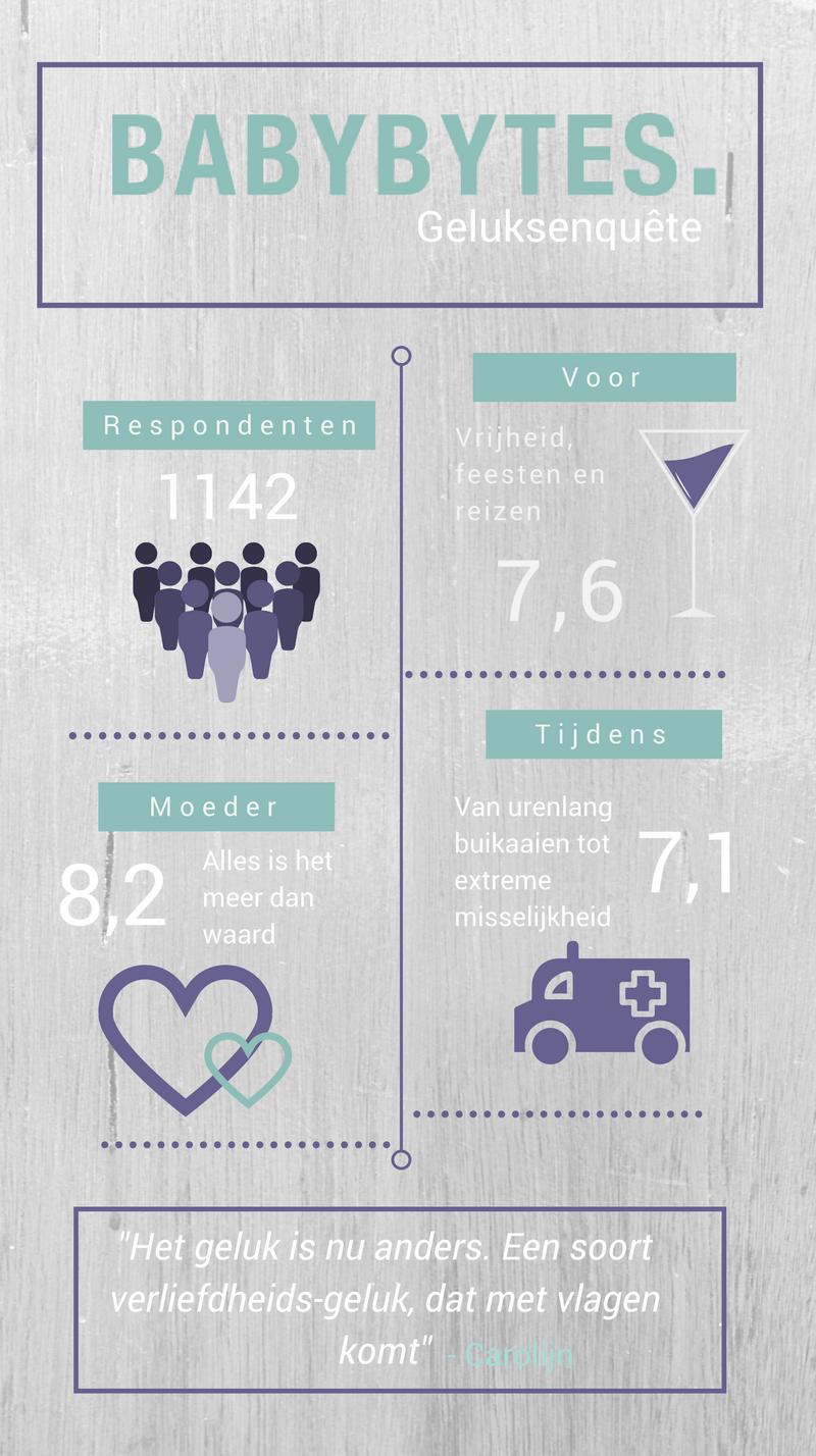 babybytes-geluksenquete-infographic